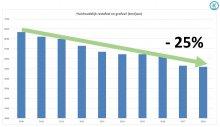 Grafiek: kwart minder restafval in Koksijde